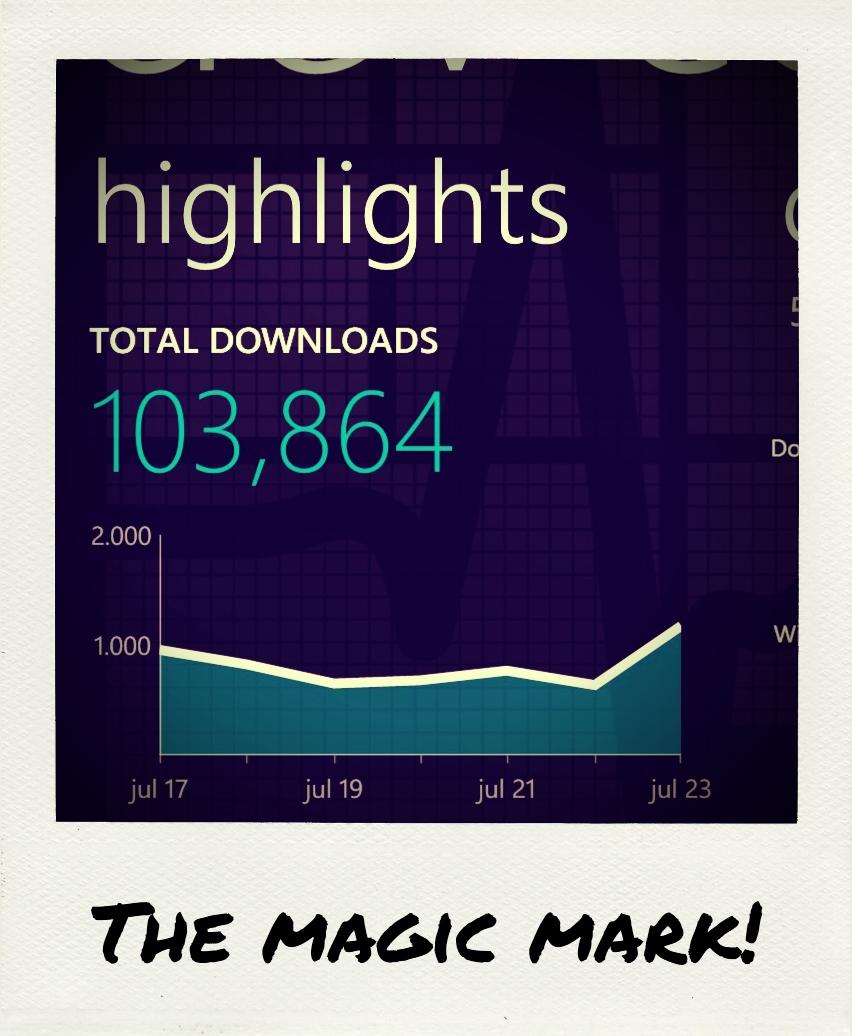 Meer dan 100.000 app downloads inmiddels!